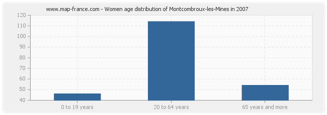 Women age distribution of Montcombroux-les-Mines in 2007
