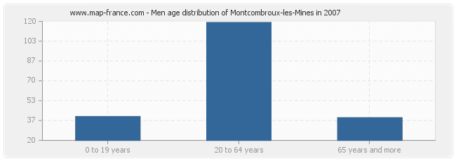 Men age distribution of Montcombroux-les-Mines in 2007