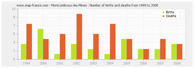 Montcombroux-les-Mines : Number of births and deaths from 1999 to 2008