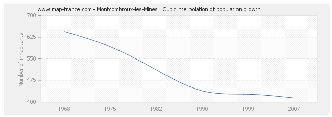 Montcombroux-les-Mines : Cubic interpolation of population growth