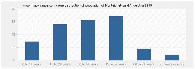 Age distribution of population of Monteignet-sur-l'Andelot in 1999
