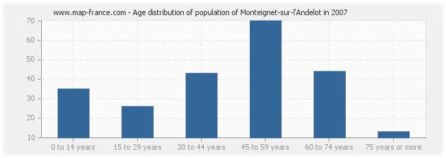 Age distribution of population of Monteignet-sur-l'Andelot in 2007