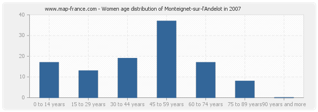 Women age distribution of Monteignet-sur-l'Andelot in 2007