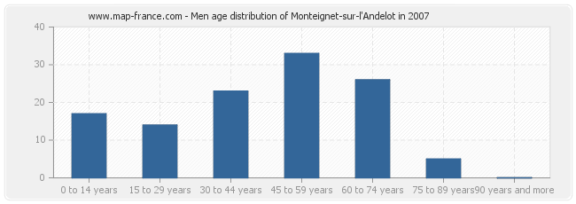 Men age distribution of Monteignet-sur-l'Andelot in 2007