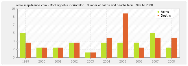 Monteignet-sur-l'Andelot : Number of births and deaths from 1999 to 2008