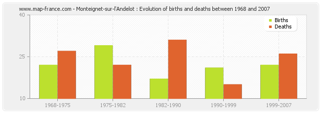 Monteignet-sur-l'Andelot : Evolution of births and deaths between 1968 and 2007