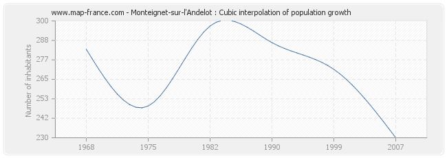 Monteignet-sur-l'Andelot : Cubic interpolation of population growth