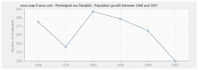 Population Monteignet-sur-l'Andelot