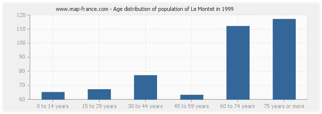 Age distribution of population of Le Montet in 1999