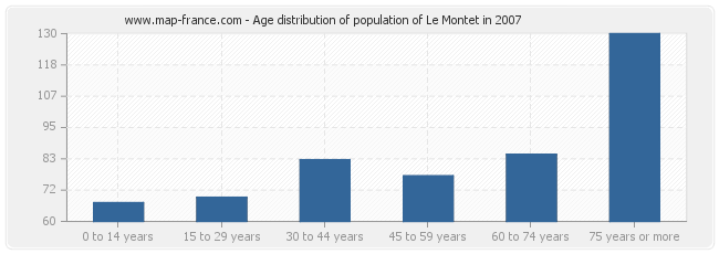 Age distribution of population of Le Montet in 2007