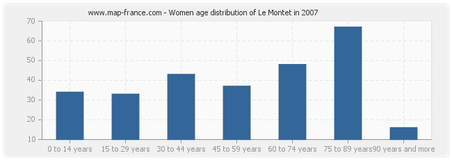 Women age distribution of Le Montet in 2007