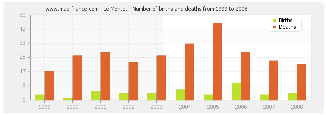 Le Montet : Number of births and deaths from 1999 to 2008