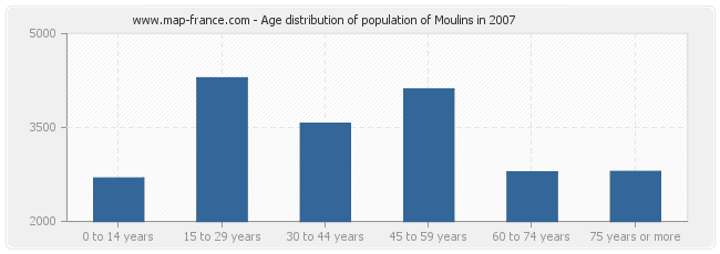 Age distribution of population of Moulins in 2007