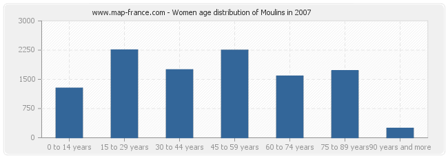 Women age distribution of Moulins in 2007