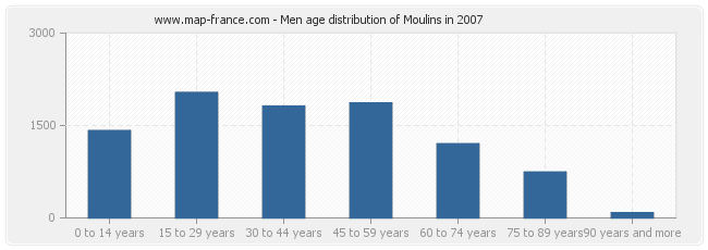 Men age distribution of Moulins in 2007