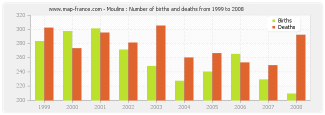 Moulins : Number of births and deaths from 1999 to 2008