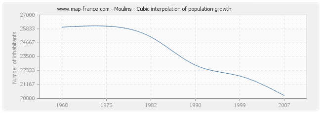 Moulins : Cubic interpolation of population growth