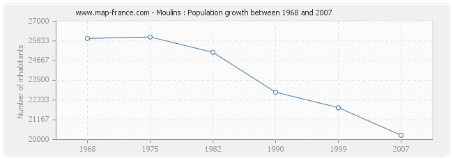 Population Moulins