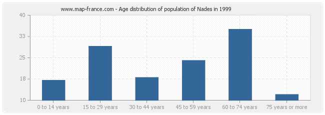Age distribution of population of Nades in 1999