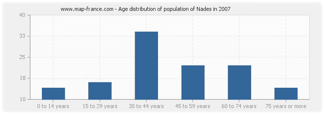 Age distribution of population of Nades in 2007