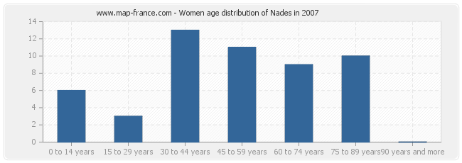 Women age distribution of Nades in 2007