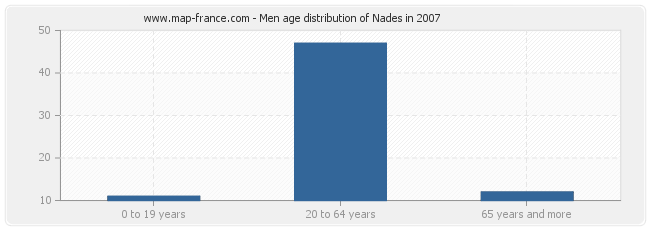 Men age distribution of Nades in 2007