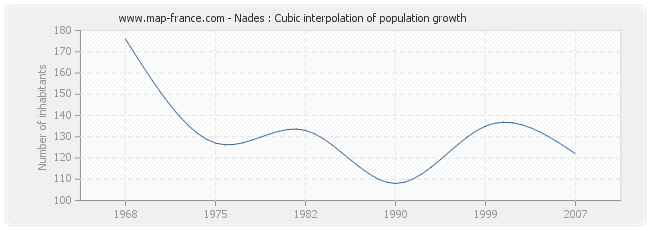 Nades : Cubic interpolation of population growth