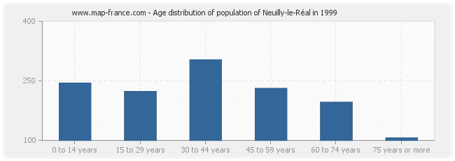 Age distribution of population of Neuilly-le-Réal in 1999