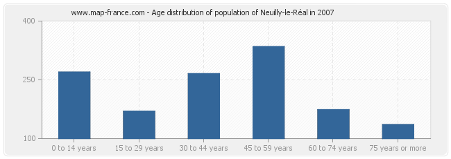 Age distribution of population of Neuilly-le-Réal in 2007
