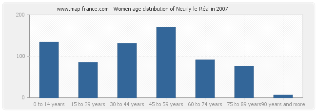 Women age distribution of Neuilly-le-Réal in 2007