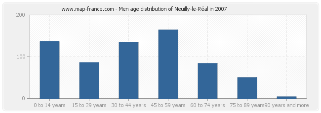 Men age distribution of Neuilly-le-Réal in 2007