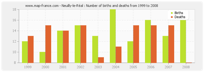 Neuilly-le-Réal : Number of births and deaths from 1999 to 2008