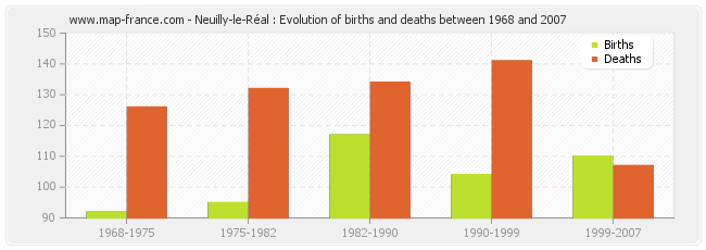 Neuilly-le-Réal : Evolution of births and deaths between 1968 and 2007