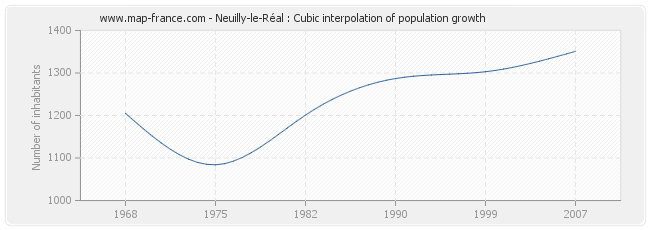 Neuilly-le-Réal : Cubic interpolation of population growth