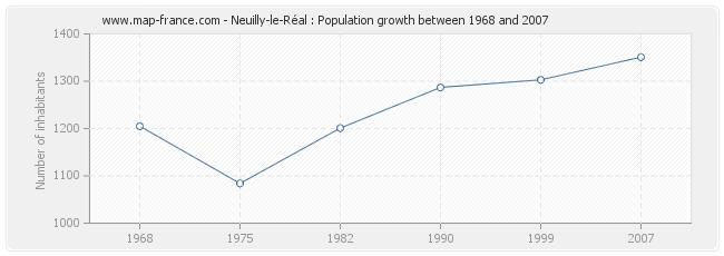 Population Neuilly-le-Réal