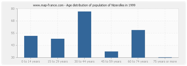 Age distribution of population of Nizerolles in 1999