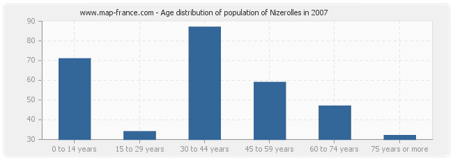 Age distribution of population of Nizerolles in 2007