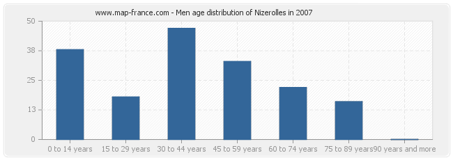 Men age distribution of Nizerolles in 2007