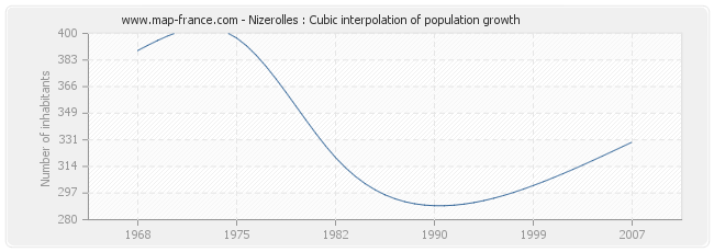 Nizerolles : Cubic interpolation of population growth