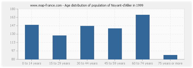 Age distribution of population of Noyant-d'Allier in 1999
