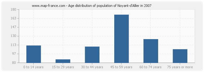 Age distribution of population of Noyant-d'Allier in 2007