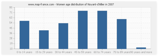 Women age distribution of Noyant-d'Allier in 2007