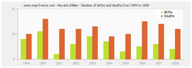 Noyant-d'Allier : Number of births and deaths from 1999 to 2008