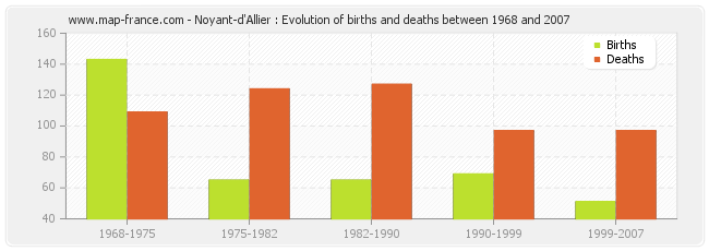 Noyant-d'Allier : Evolution of births and deaths between 1968 and 2007
