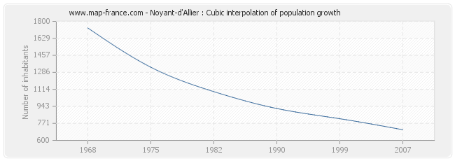 Noyant-d'Allier : Cubic interpolation of population growth