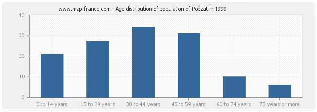 Age distribution of population of Poëzat in 1999