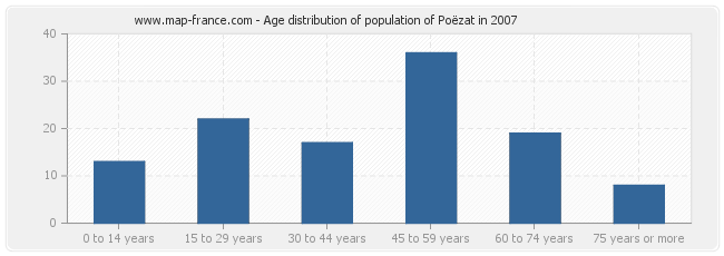 Age distribution of population of Poëzat in 2007