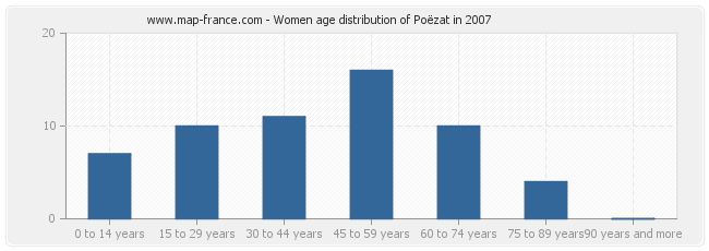 Women age distribution of Poëzat in 2007