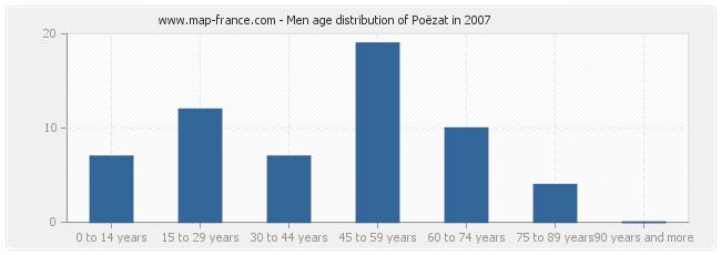 Men age distribution of Poëzat in 2007