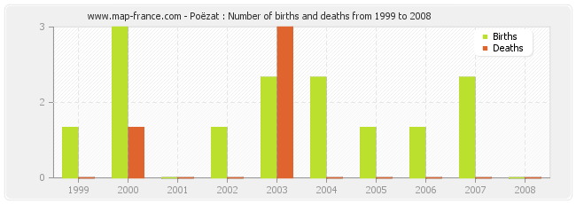 Poëzat : Number of births and deaths from 1999 to 2008